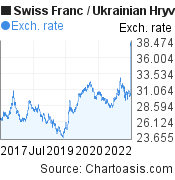 Swiss Franc to Ukrainian Hryvnia (CHF/UAH) 5 years forex chart, featured image