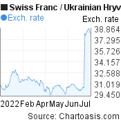 Swiss Franc to Ukrainian Hryvnia (CHF/UAH) 6 months forex chart, featured image