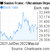 Swiss Franc to Ukrainian Hryvnia (CHF/UAH) forex chart, featured image