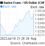 Swiss Franc to US Dollar (CHF/USD) 1 month forex chart, featured image