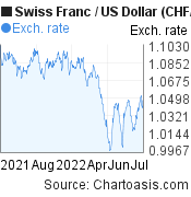 Swiss Franc to US Dollar (CHF/USD) 1 year forex chart, featured image