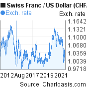 Swiss Franc to US Dollar (CHF/USD) 10 years forex chart, featured image