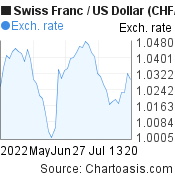 Swiss Franc to US Dollar (CHF/USD) 2 months forex chart, featured image