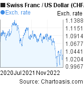 Swiss Franc to US Dollar (CHF/USD) 2 years forex chart, featured image