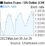 Swiss Franc to US Dollar (CHF/USD) 3 months forex chart, featured image