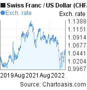 Swiss Franc to US Dollar (CHF/USD) 3 years forex chart, featured image