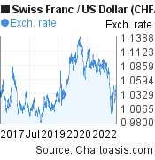 Swiss Franc to US Dollar (CHF/USD) 5 years forex chart, featured image