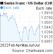 Swiss Franc to US Dollar (CHF/USD) 6 months forex chart, featured image
