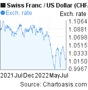 Swiss Franc to US Dollar (CHF/USD) forex chart, featured image