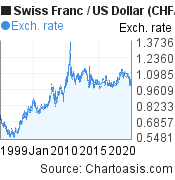 Historical Swiss Franc-US Dollar chart. CHF/USD graph, featured image