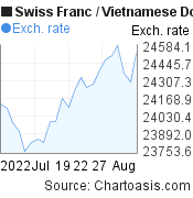 Swiss Franc to Vietnamese Dong (CHF/VND) 1 month forex chart, featured image