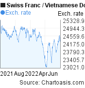 Swiss Franc to Vietnamese Dong (CHF/VND) 1 year forex chart, featured image