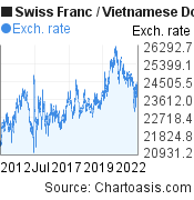 Swiss Franc to Vietnamese Dong (CHF/VND) 10 years forex chart, featured image