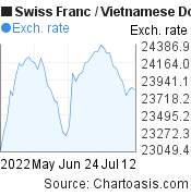 Swiss Franc to Vietnamese Dong (CHF/VND) 2 months forex chart, featured image