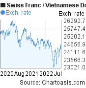 Swiss Franc to Vietnamese Dong (CHF/VND) 2 years forex chart, featured image