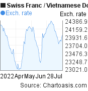 Swiss Franc to Vietnamese Dong (CHF/VND) 3 months forex chart, featured image