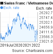 Swiss Franc to Vietnamese Dong (CHF/VND) 3 years forex chart, featured image