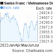 Swiss Franc to Vietnamese Dong (CHF/VND) 6 months forex chart, featured image