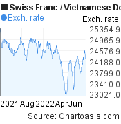 Swiss Franc to Vietnamese Dong (CHF/VND)  forex chart, featured image