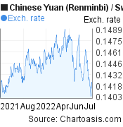 Chinese Yuan (Renminbi) to Swiss Franc (CNY/CHF) forex chart, featured image