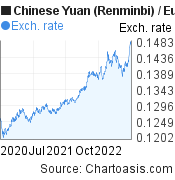 Chinese Yuan (Renminbi) to Euro (CNY/EUR) 2 years forex chart, featured image