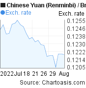 Chinese Yuan (Renminbi) to British Pound (CNY/GBP) 1 month forex chart, featured image