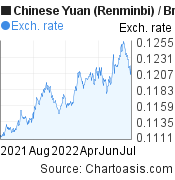 Chinese Yuan (Renminbi) to British Pound (CNY/GBP) forex chart, featured image