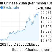 Chinese Yuan (Renminbi) to Japanese Yen (CNY/JPY) 1 year forex chart, featured image