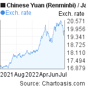 Chinese Yuan (Renminbi) to Japanese Yen (CNY/JPY) forex chart, featured image