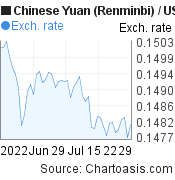 Chinese Yuan (Renminbi) to US Dollar (CNY/USD) 2 months forex chart, featured image