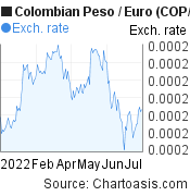 Colombian Peso to Euro (COP/EUR) 6 months forex chart, featured image