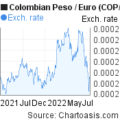 Colombian Peso to Euro (COP/EUR) forex chart, featured image