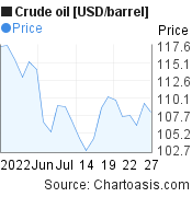 Crude oil [USD/barrel] 1 month price chart, featured image