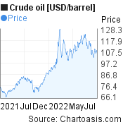Crude oil [USD/barrel] 1 year price chart, featured image