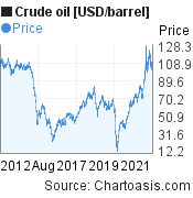 Crude oil [USD/barrel] 10 years price chart, featured image