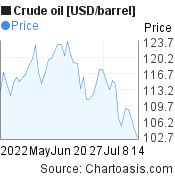 Crude oil [USD/barrel] 2 months price chart, featured image