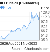 Crude oil [USD/barrel] 2 years price chart, featured image