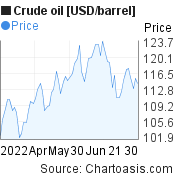 Crude oil [USD/barrel] 3 months price chart, featured image