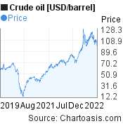 Crude oil [USD/barrel] 3 years price chart, featured image