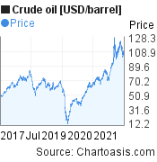 Crude oil [USD/barrel] 5 years price chart, featured image