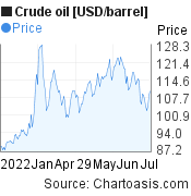 Crude oil [USD/barrel] 6 months price chart, featured image