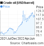 Crude oil [USD/barrel]  price chart, featured image