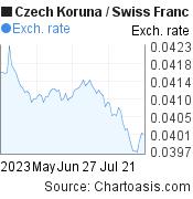 Czech Koruna to Swiss Franc (CZK/CHF) 3 months forex chart, featured image
