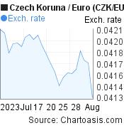 Czech Koruna to Euro (CZK/EUR) 1 month forex chart, featured image