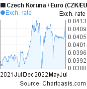 Czech Koruna to Euro (CZK/EUR) 1 year forex chart, featured image