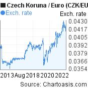 Czech Koruna to Euro (CZK/EUR) 10 years forex chart, featured image