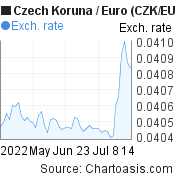 Czech Koruna to Euro (CZK/EUR) 2 months forex chart, featured image