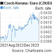 Czech Koruna to Euro (CZK/EUR) 2 years forex chart, featured image