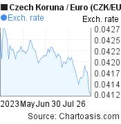 Czech Koruna to Euro (CZK/EUR) 3 months forex chart, featured image