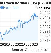 Czech Koruna to Euro (CZK/EUR) 3 years forex chart, featured image